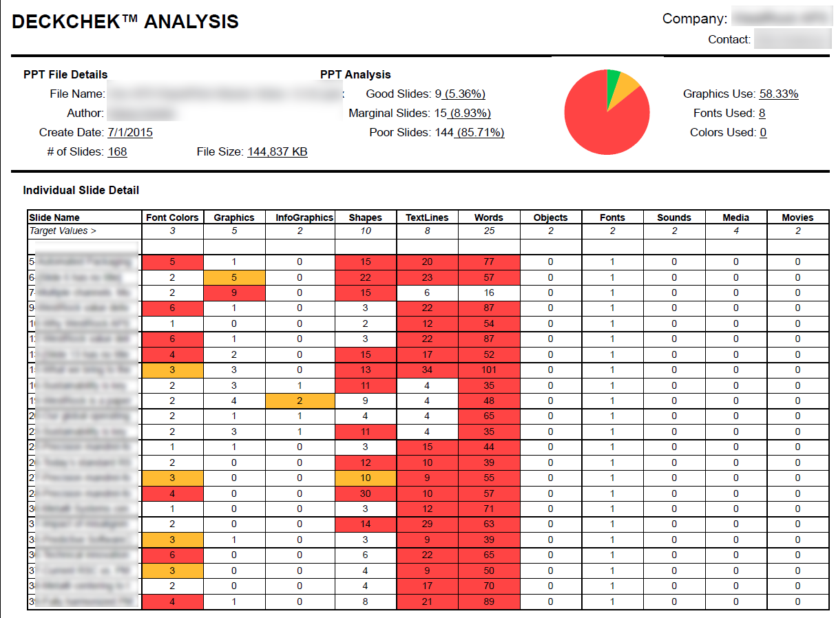 DeckChek Analysis Report